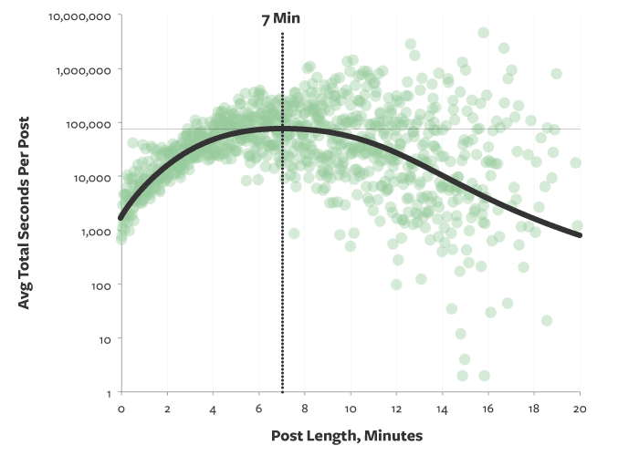 Blog Length graphic